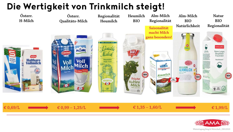 Die Diversifizierung bei den Trinkmilchen ist ein Beispiel für die Wertschöpfungssteigerung im Berggebiet. © AMA Marketing GmbH/Gressl Die Diversifizierung bei den Trinkmilchen ist ein Beispiel für die Wertschöpfungssteigerung im Berggebiet.