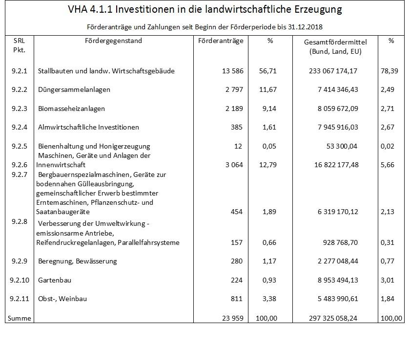 BMNT Förderanträge und Zahlungen seit  Beginn der Förderperiode bis 31.12.2018